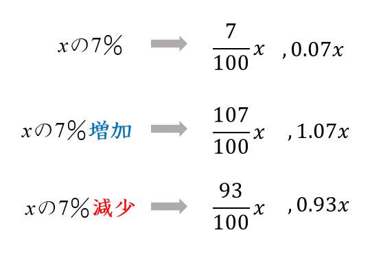 方 出し パーセンテージ の Excel(エクセル)での構成比の出し方|構成比率の求め方