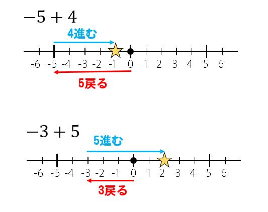 正負の数計算の仕方コツ加法減法をマスターしよう