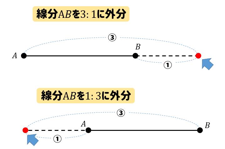 数学A】内分、外分の点はどこにある?場所の見つけ方をサクッと解説 ...