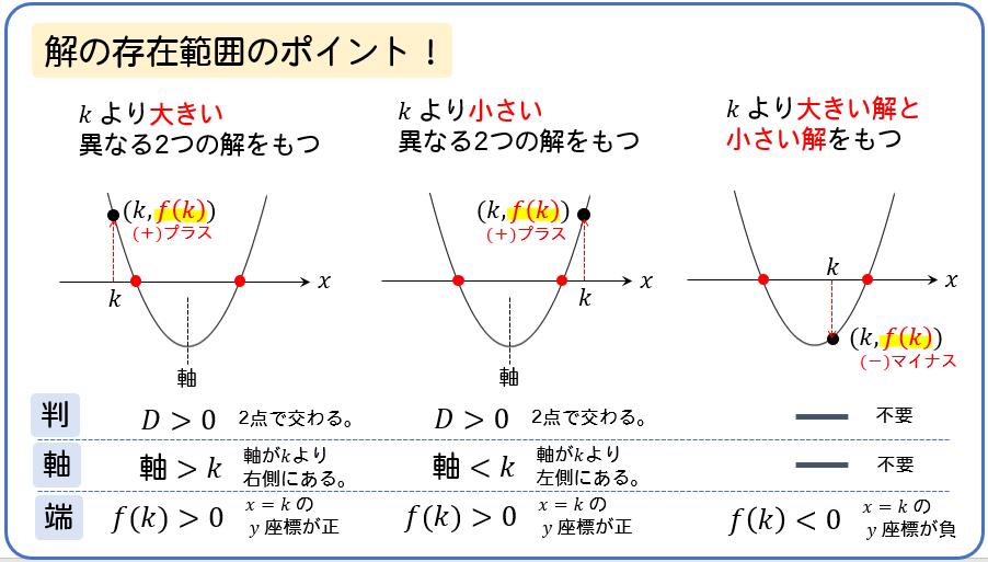 【2次方程式の解の存在範囲】判・軸・端の条件を見極めるのが重要!